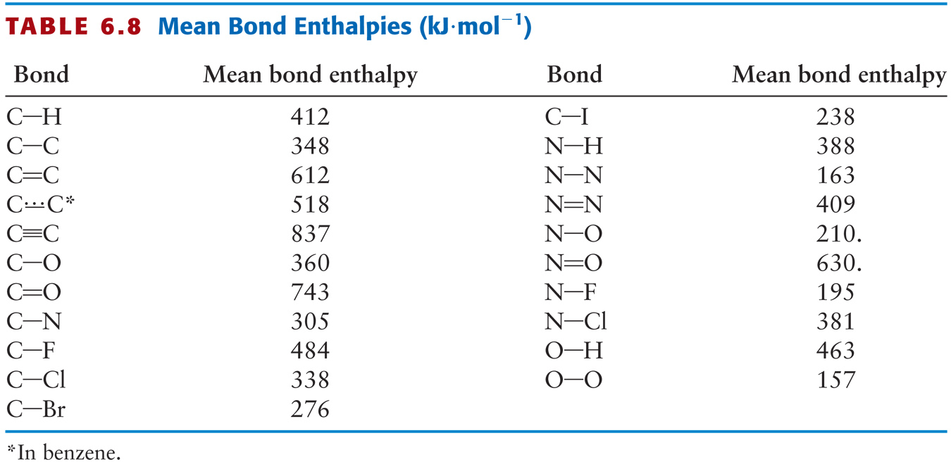 321 f bond enthalpies ellesmere ocr a level chemistry what does this mean urtaz Images