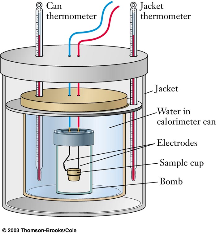 thermochemistry an ice calorimeter determination of Determination of enthalpy changes by calorimetry objectives the aims of the experiment are: (i) to determine the enthalpy change which accompanies the melting of a solid, and (ii) to determine the enthalpy change for the formation of a chemical compound by using calorimetric data and applying hess' law.