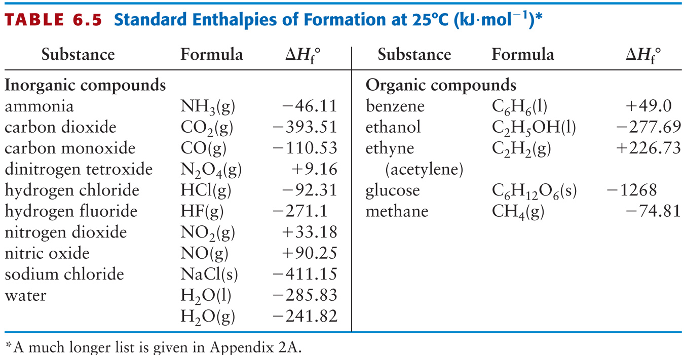 enthalpy change for sodium hydrogencarbonate When using hess' law to calculate the enthalpy change for the thermal decomposition of sodium hydrogen carbonate, why doesn't the enthalpy change of the reaction of one mole of nahco3 with h2so4 (reaction 1) have to be doubled when you calculate the reaction of 2 moles of nahco3 with h2so4 to.